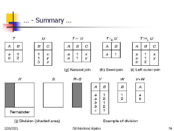 … - Summary … 2/26/2021 DB: Relational Algebra 54