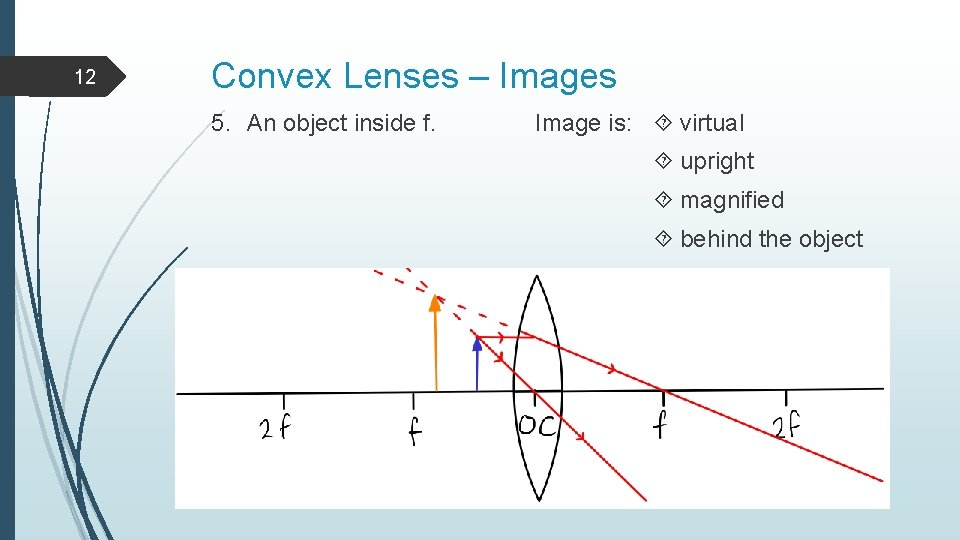 12 Convex Lenses – Images 5. An object inside f. Image is: virtual upright