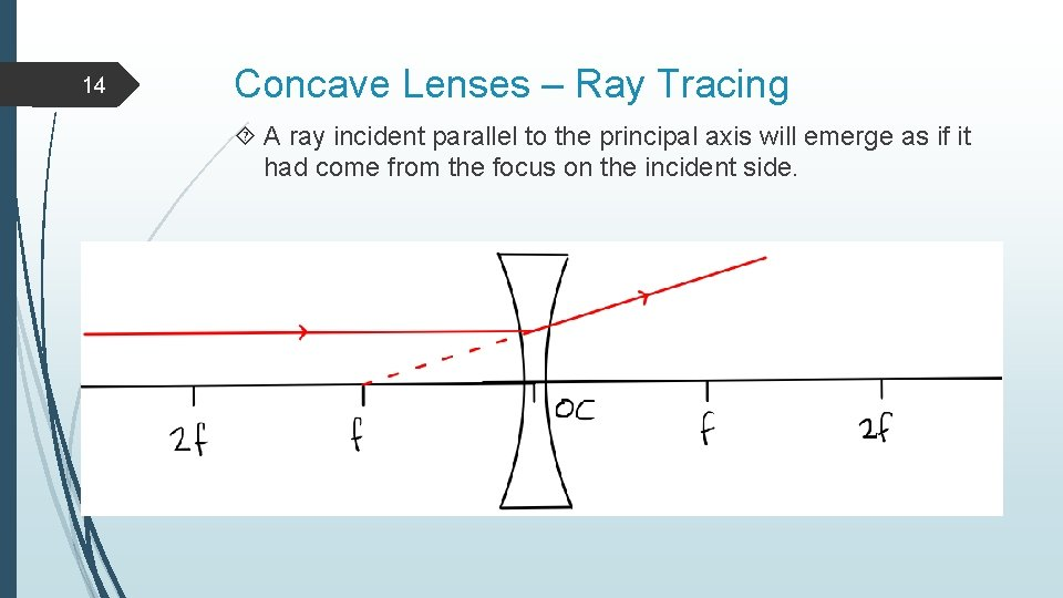 14 Concave Lenses – Ray Tracing A ray incident parallel to the principal axis