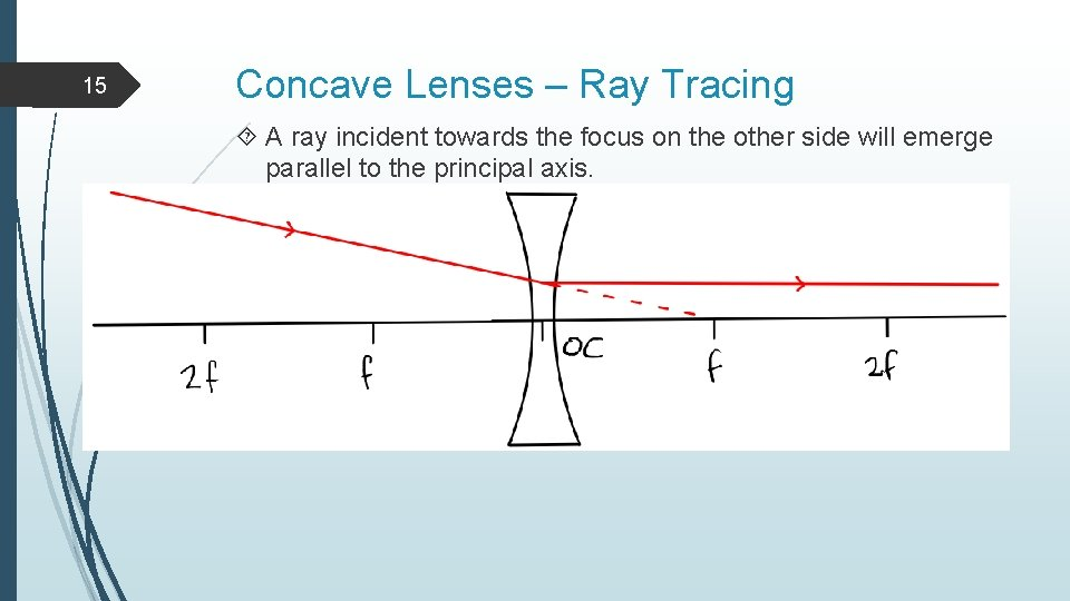 15 Concave Lenses – Ray Tracing A ray incident towards the focus on the