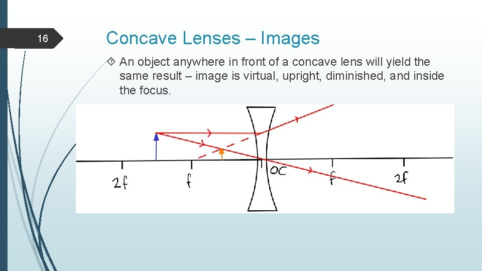 16 Concave Lenses – Images An object anywhere in front of a concave lens