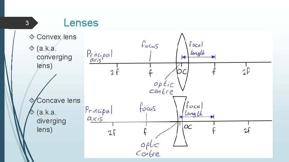 3 Lenses Convex lens (a. k. a. converging lens) Concave lens (a. k. a.