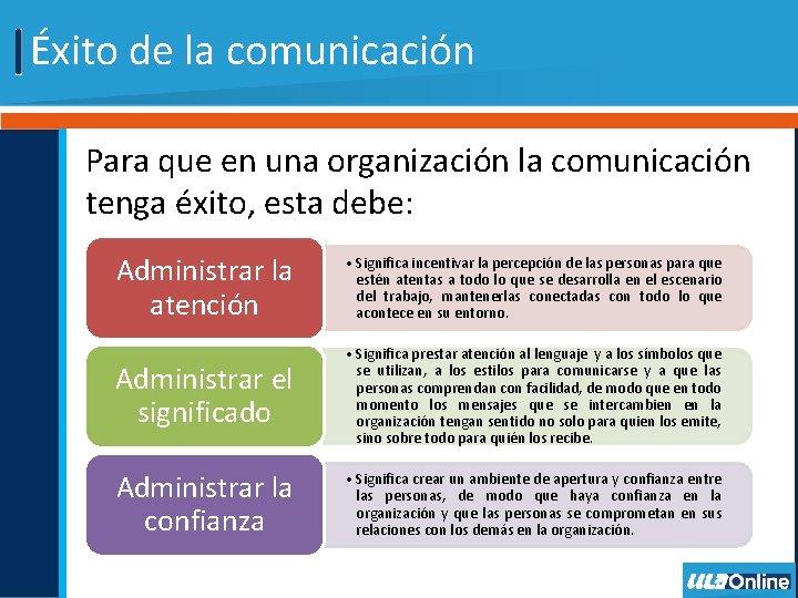 Éxito de la comunicación Para que en una organización la comunicación tenga éxito, esta
