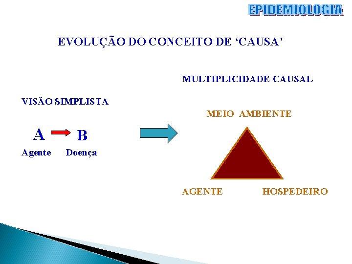 EVOLUÇÃO DO CONCEITO DE 'CAUSA' MULTIPLICIDADE CAUSAL VISÃO SIMPLISTA MEIO AMBIENTE A B Agente