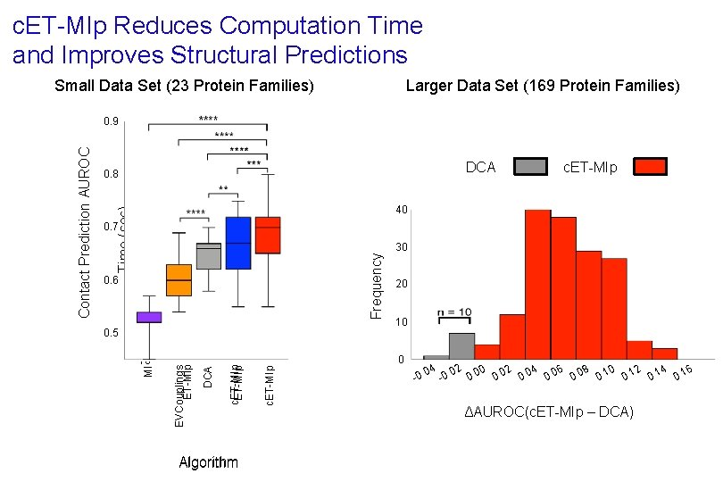 c. ET-MIp Reduces Computation Time and Improves Structural Predictions Small Data Set (23 Protein