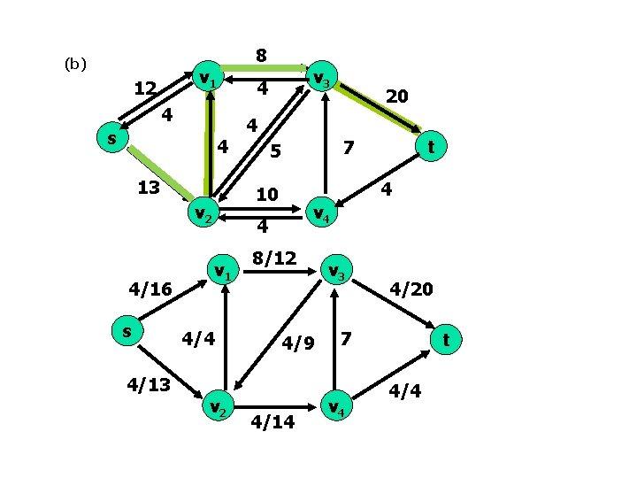 (b) v 1 12 4 s 4 13 s 4/13 v 3 4 4/4