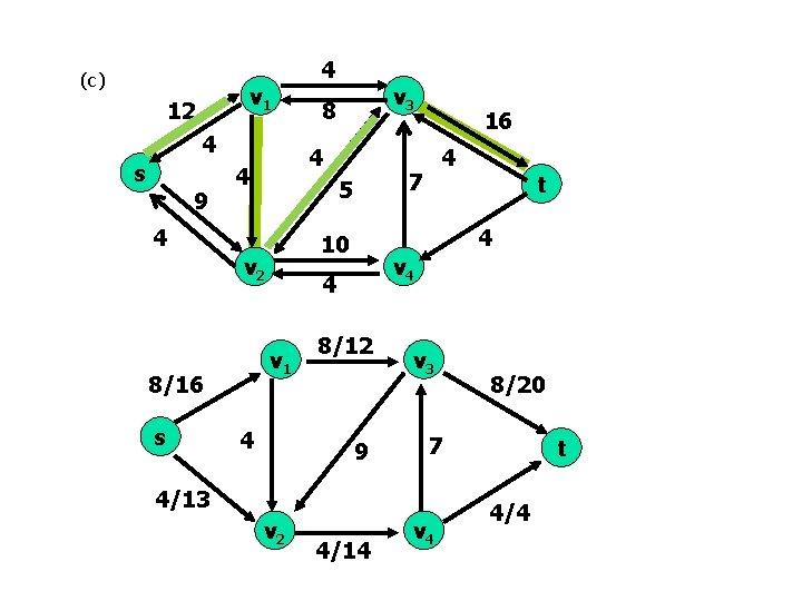 (c) v 1 12 4 s 9 4 8/12 9 v 3 4/14 8/20