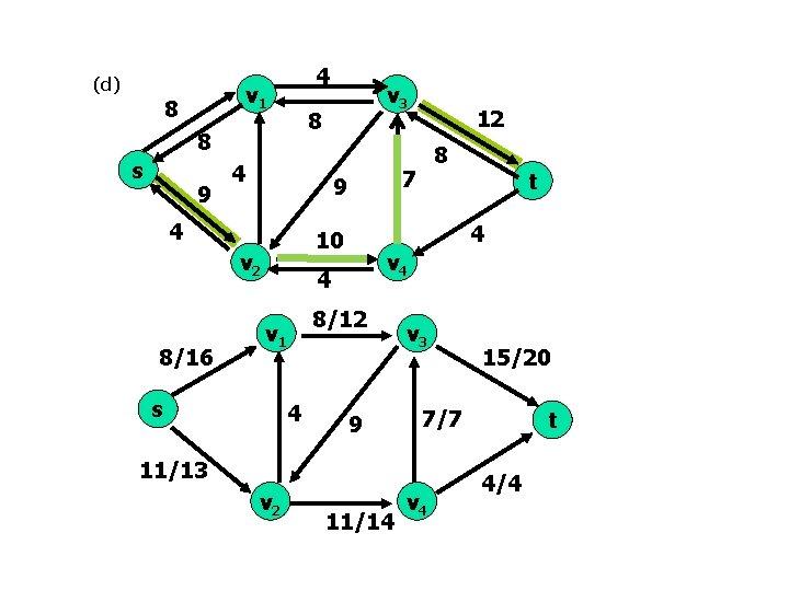 (d) 4 v 1 8 8 8 s 9 4 s 4 8/12 9