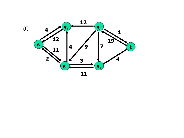 (f) v 1 4 12 v 3 12 s 9 4 11 2 v