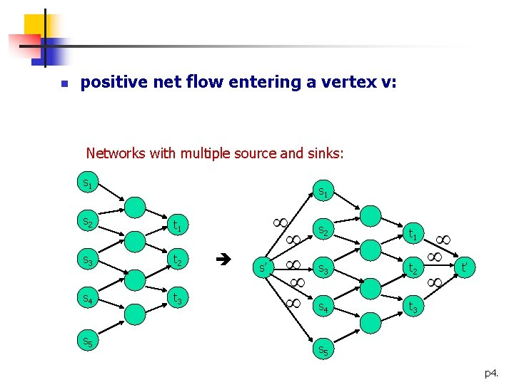 n positive net flow entering a vertex v: Networks with multiple source and sinks: