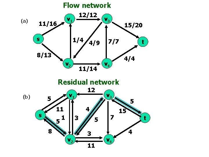 Flow network (a) 12/12 v 1 11/16 s 1/4 4/9 v 3 15/20 7/7