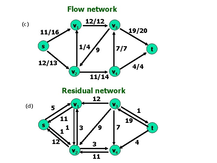 Flow network (c) 12/12 v 1 11/16 s 1/4 9 v 3 19/20 7/7