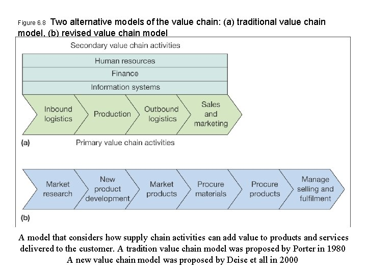 Two alternative models of the value chain: (a) traditional value chain model, (b) revised