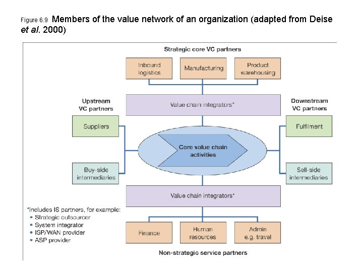 Members of the value network of an organization (adapted from Deise et al. 2000)