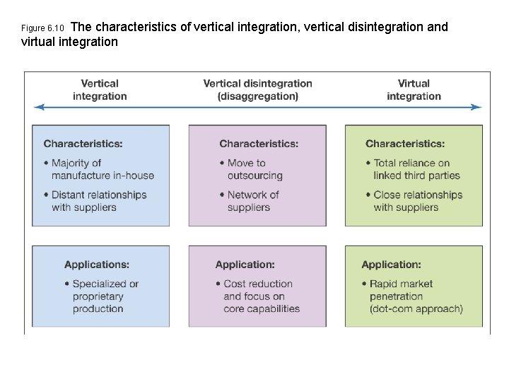 The characteristics of vertical integration, vertical disintegration and virtual integration Figure 6. 10