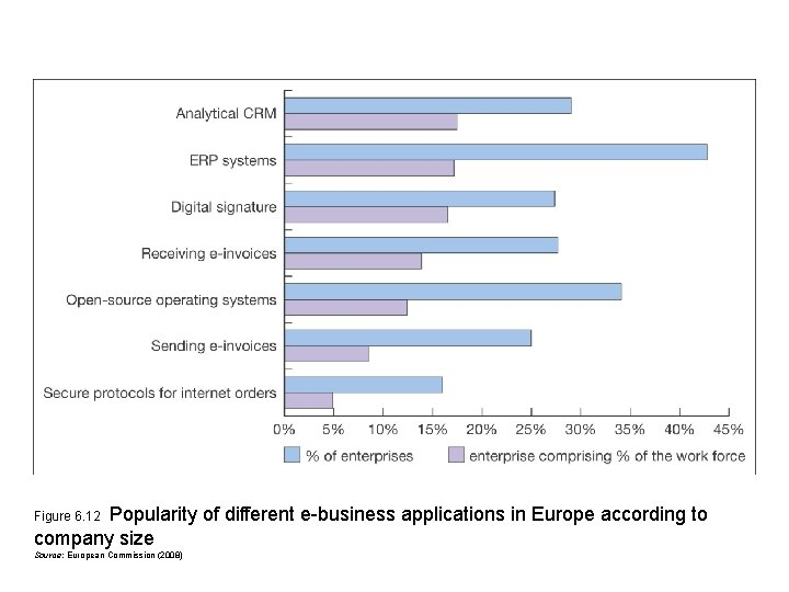 Popularity of different e-business applications in Europe according to company size Figure 6. 12