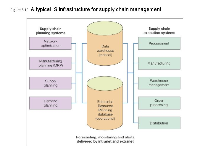 Figure 6. 13 A typical IS infrastructure for supply chain management