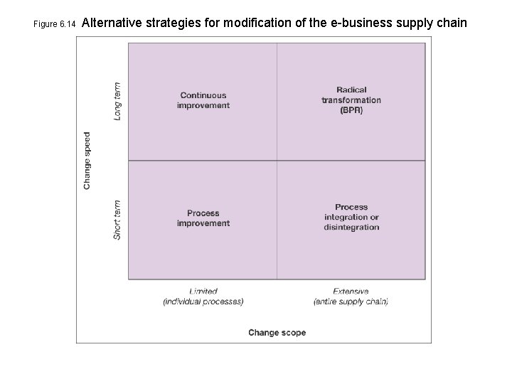 Figure 6. 14 Alternative strategies for modification of the e-business supply chain