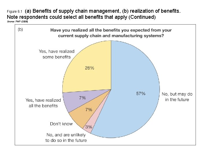 (a) Benefits of supply chain management, (b) realization of benefits. Note respondents could select