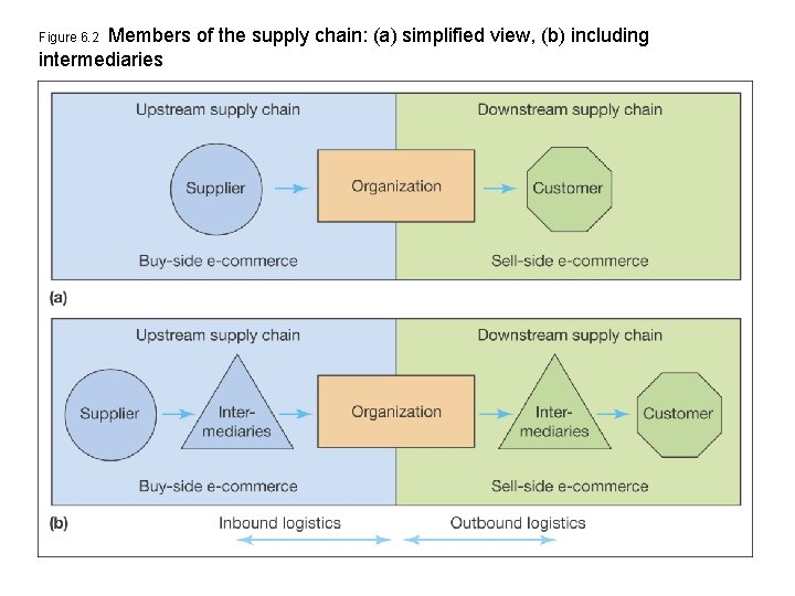 Members of the supply chain: (a) simplified view, (b) including intermediaries Figure 6. 2