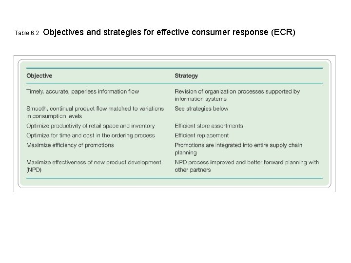 Table 6. 2 Objectives and strategies for effective consumer response (ECR)