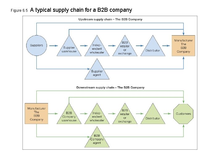 Figure 6. 5 A typical supply chain for a B 2 B company