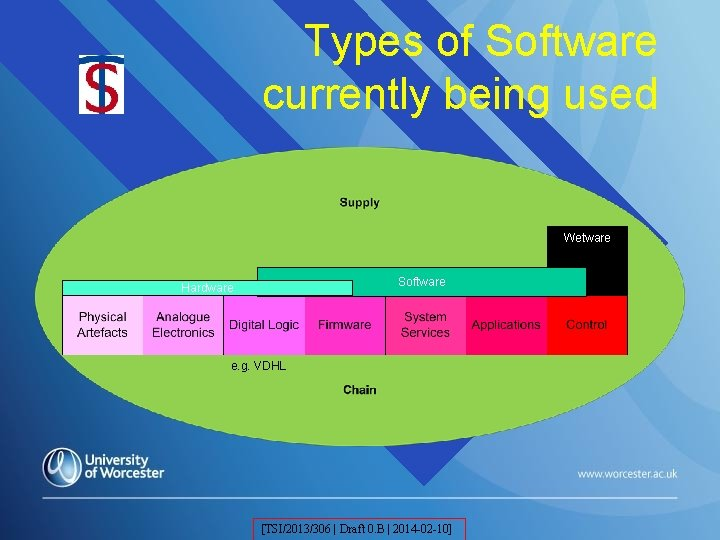 Types of Software currently being used Wetware Software Hardware e. g. VDHL [TSI/2013/306 |