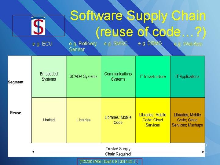 TSI Logo e. g. ECU Software Supply Chain (reuse of code…? ) e. g.