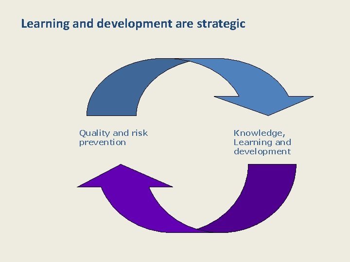 Learning and development are strategic Quality and risk prevention Knowledge, Learning and development