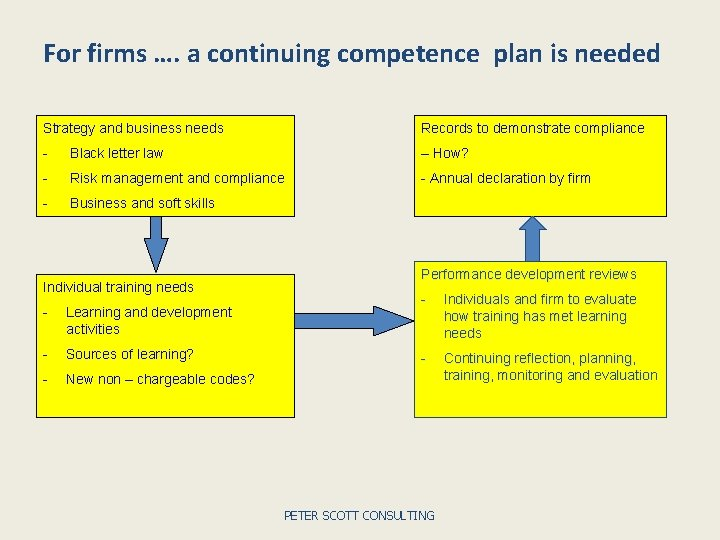 For firms …. a continuing competence plan is needed Strategy and business needs Records