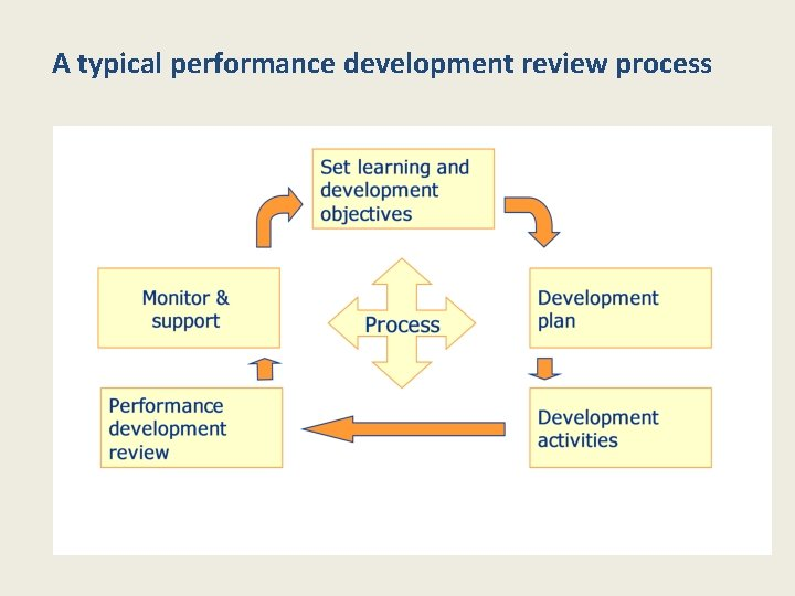 A typical performance development review process