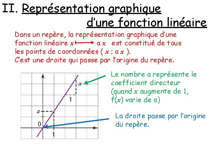 II. Représentation graphique d'une fonction linéaire Dans un repère, la représentation graphique d'une fonction