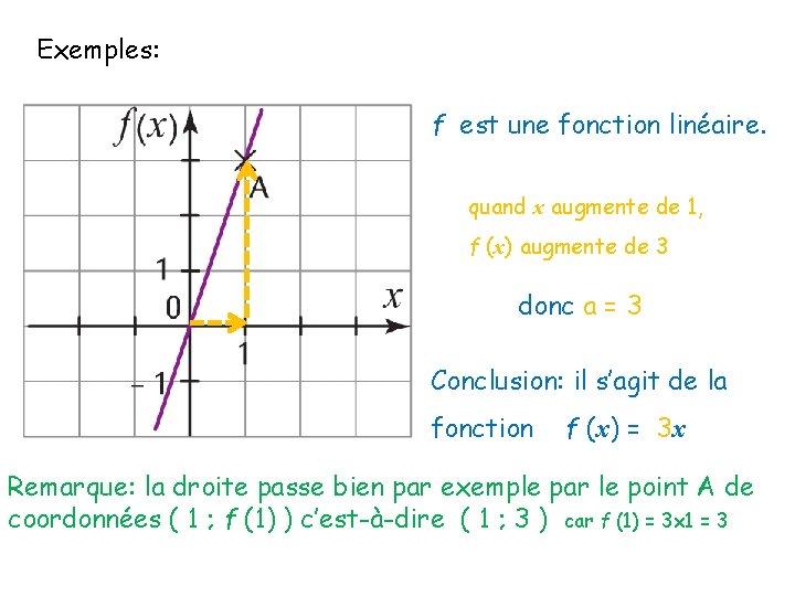 Exemples: f est une fonction linéaire. quand x augmente de 1, f (x) augmente