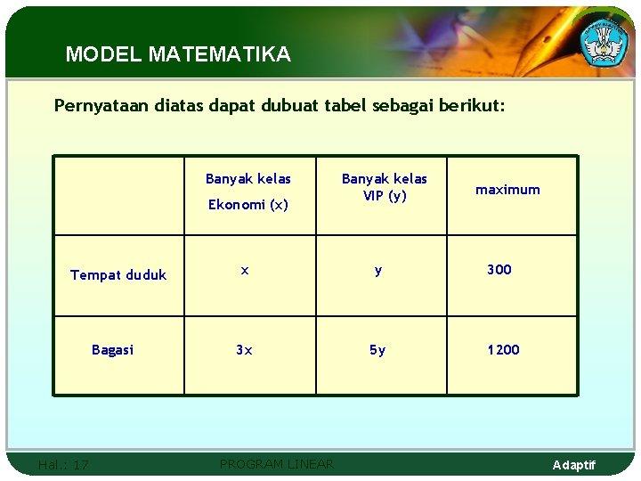 MODEL MATEMATIKA Pernyataan diatas dapat dubuat tabel sebagai berikut: Banyak kelas Ekonomi (x) Tempat