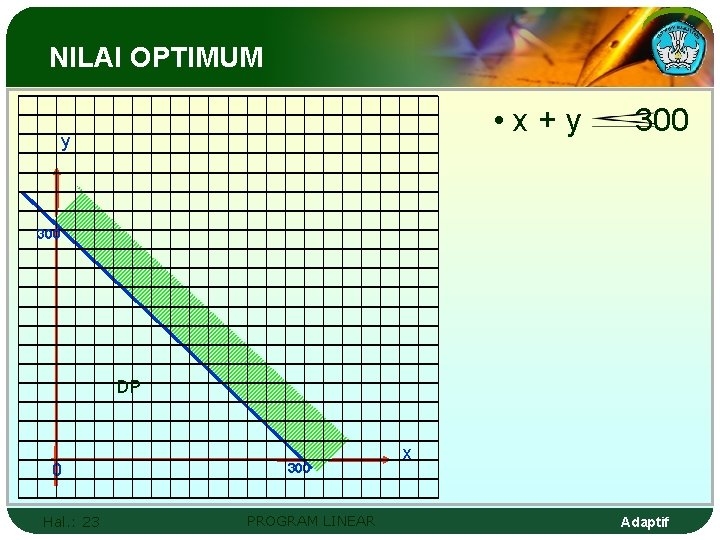 NILAI OPTIMUM • x+y y 300 DP 0 Hal. : 23 300 PROGRAM LINEAR