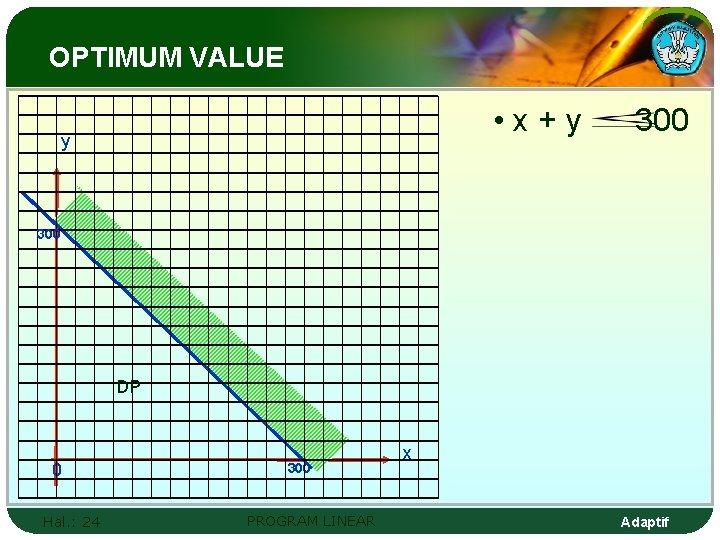 OPTIMUM VALUE • x+y y 300 DP 0 Hal. : 24 300 PROGRAM LINEAR