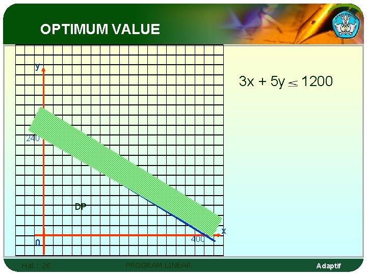 OPTIMUM VALUE y 3 x + 5 y 1200 240 DP 0 Hal. :