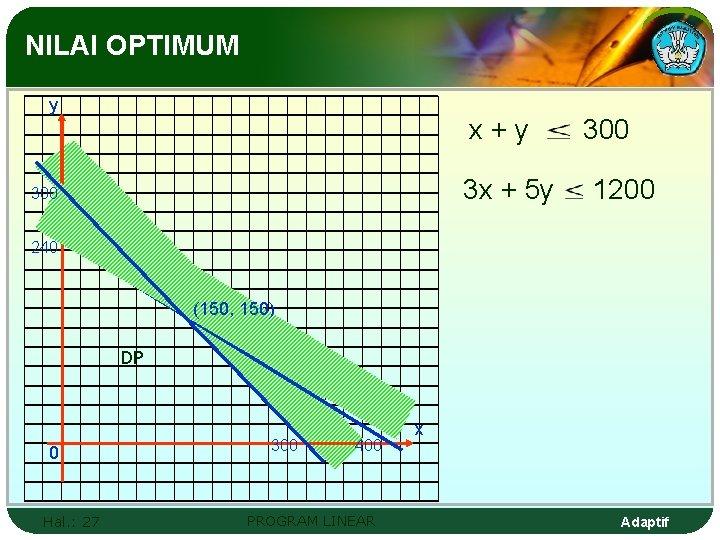 NILAI OPTIMUM y x+y 3 x + 5 y 300 1200 240 (150, 150)