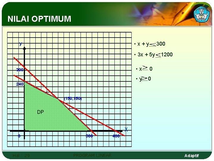 NILAI OPTIMUM • x+y y 300 • 3 x + 5 y 300 •