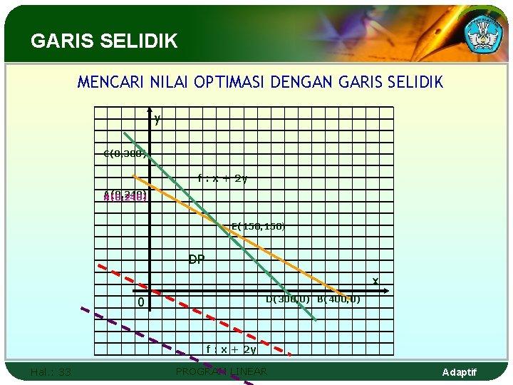 GARIS SELIDIK MENCARI NILAI OPTIMASI DENGAN GARIS SELIDIK y C(0, 300) f : x