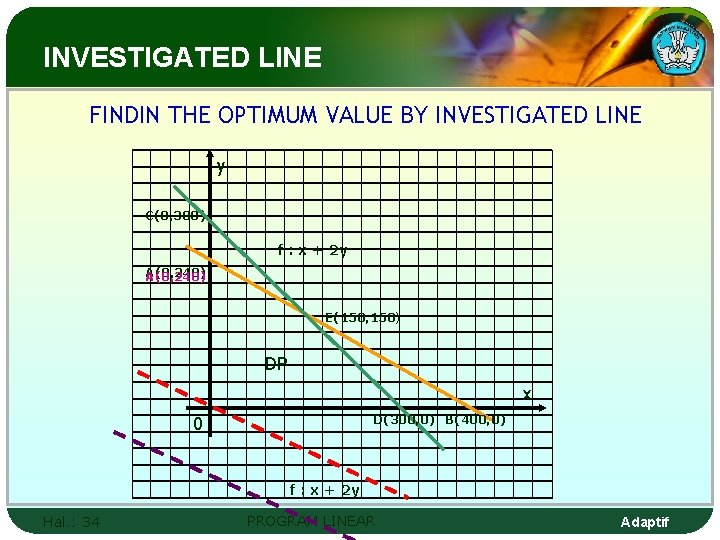 INVESTIGATED LINE FINDIN THE OPTIMUM VALUE BY INVESTIGATED LINE y C(0, 300) f :