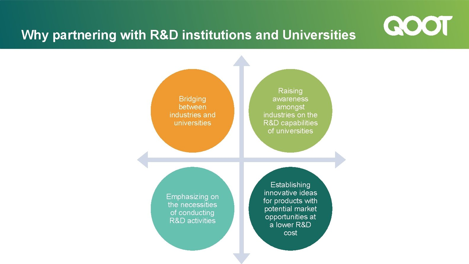 Why partnering with R&D institutions and Universities Bridging between industries and universities Raising awareness