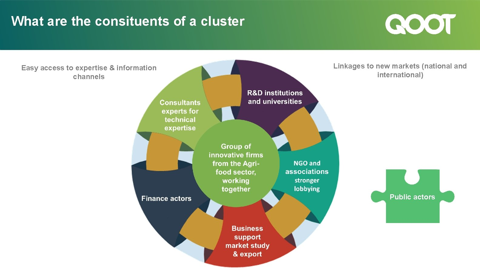 What are the consituents of a cluster Linkages to new markets (national and international)