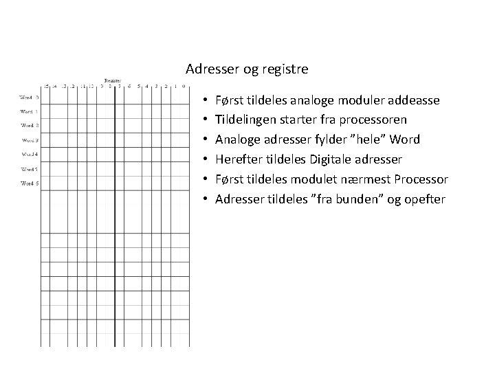 Adresser og registre • • • Først tildeles analoge moduler addeasse Tildelingen starter fra