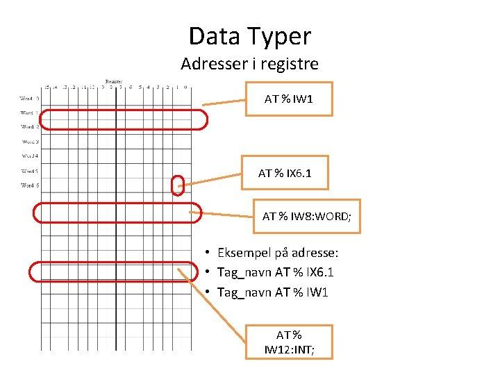 Data Typer Adresser i registre AT % IW 1 AT % IX 6. 1