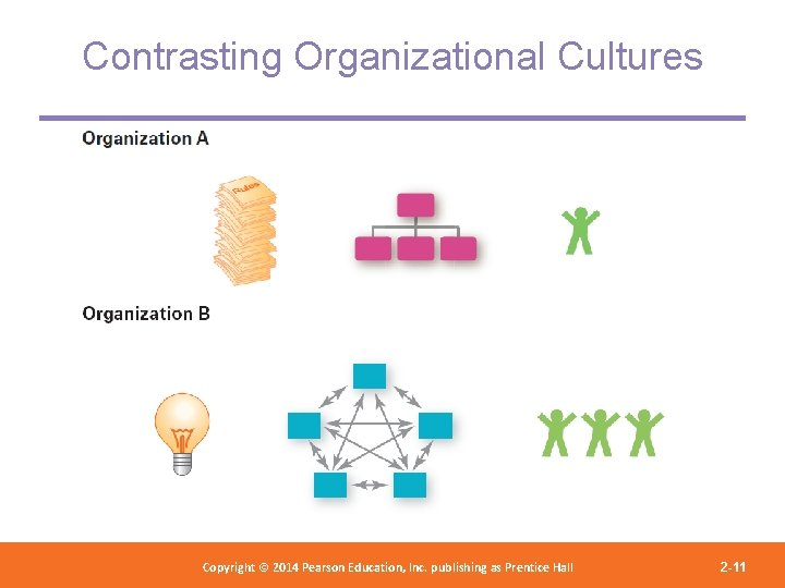 Contrasting Organizational Cultures Copyright 2012 Pearson Education, Copyright © 2014 Pearson©Education, Inc. publishing as