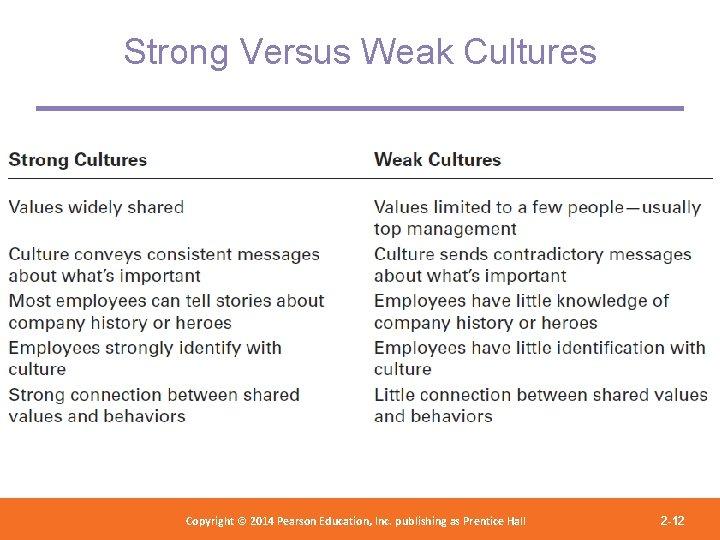 Strong Versus Weak Cultures Copyright 2012 Pearson Education, Copyright © 2014 Pearson©Education, Inc. publishing