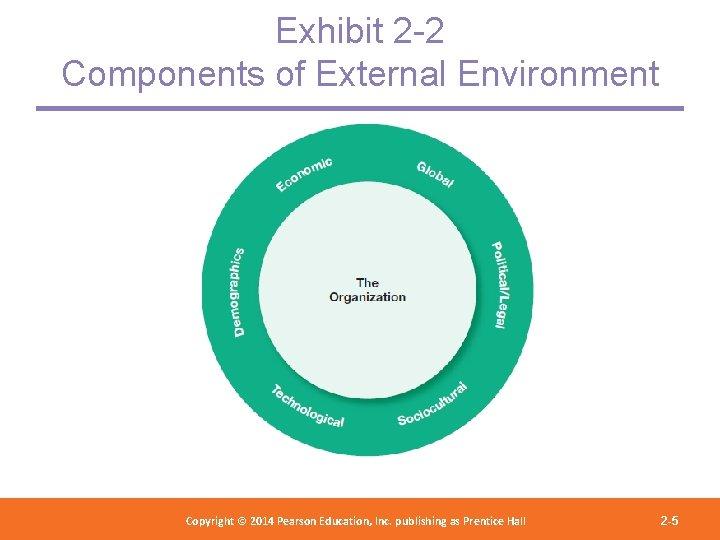Exhibit 2 -2 Components of External Environment Copyright 2012 Pearson Education, Copyright © 2014