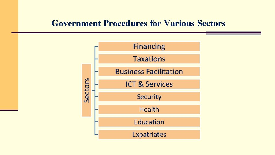 Government Procedures for Various Sectors Financing Taxations Business Facilitation ICT & Services Security Health