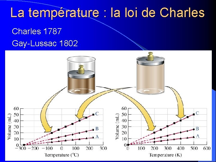 La température : la loi de Charles 1787 Gay-Lussac 1802